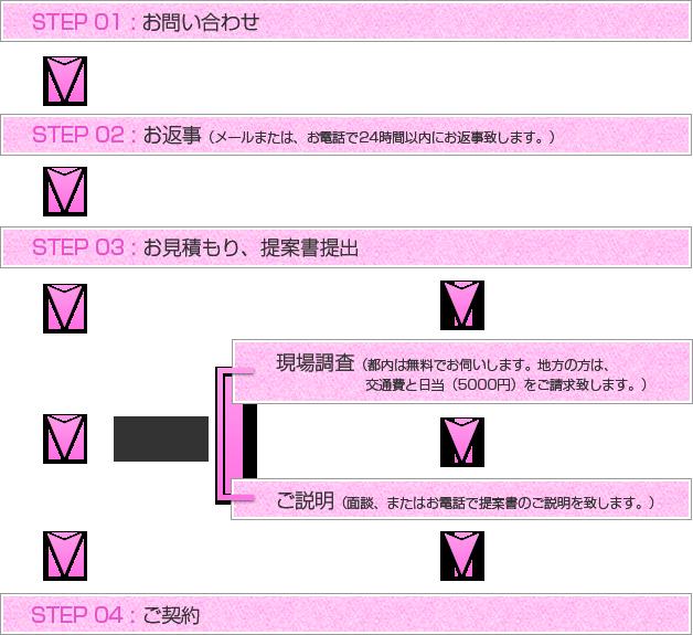 STEP01:お問合せ → STEP02:お返事(メールまたは、お電話で24時間以内にお返事致します。) → STEP03:お見積もり、提案書提出 → 調査が必要な場合 現地調査(都内は無料でお伺いします。地方の方は、交通費と日当(5000円)をご請求致します。) → ご説明(面談、またはお電話で提案書のご説明を致します。) → STEP04:ご契約