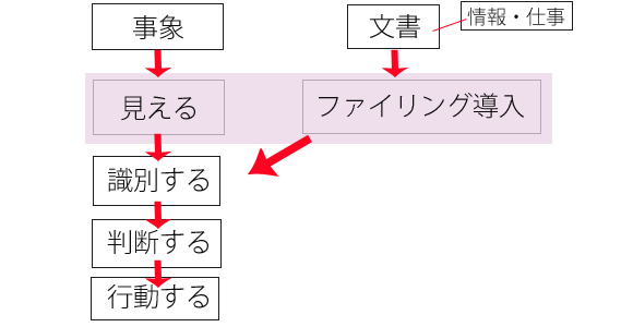 事象→見える→識別する→判断する→行動する 文書(情報・仕事)→ファイリング導入→識別する→判断する→行動する