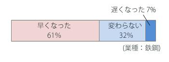 アンケート1 業種:鉄鋼 ファイリング導入後文書の取り出し時間が早くなった61% 変わらない32% 遅くなった7%