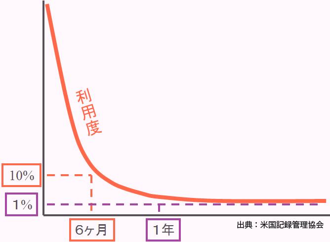 文書利用量と期間の関係グラフ(米国記録管理協会出典):半年経過で10%の利用、1年経過後は1%