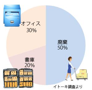 文書の扱いのグラフ(イトーキ調査):50%破棄、20%書庫、30%オフィス